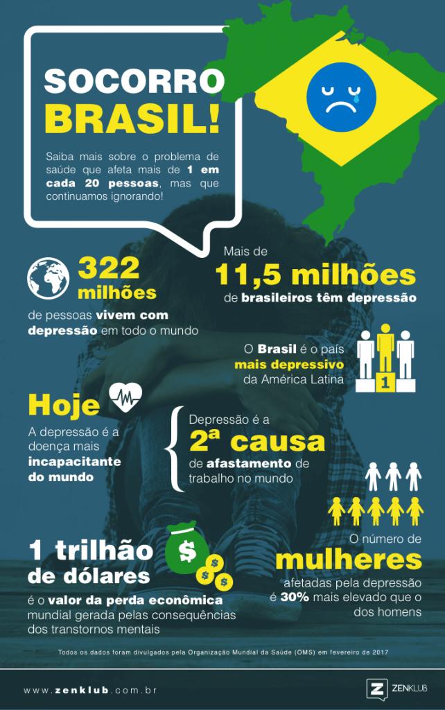 Infográfico do impacto da depressão no Brasil